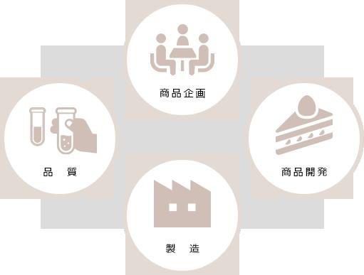 商品開発・商品企画・製造・品質