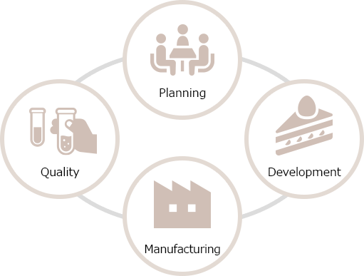 Planning / Development / Manufacture / Quality